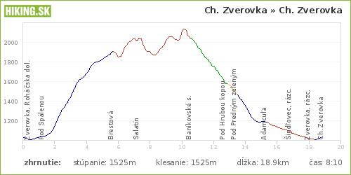 Trasa z Hikeplannera (c) HIKING.SK
